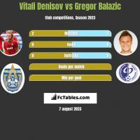 Vitali Denisov vs Gregor Balazic h2h player stats