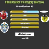 Vitali Denisov vs Gregory Morozov h2h player stats