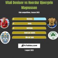 Vitali Denisov vs Hoerdur Bjoergvin Magnusson h2h player stats