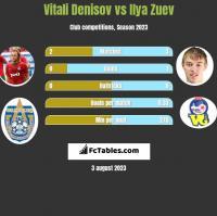 Vitali Denisov vs Ilya Zuev h2h player stats