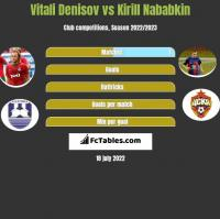 Vitali Denisov vs Kirill Nababkin h2h player stats