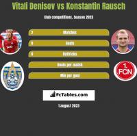 Vitali Denisov vs Konstantin Rausch h2h player stats
