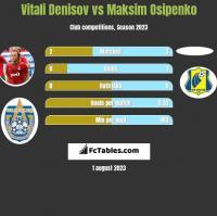 Vitali Denisov vs Maksim Osipenko h2h player stats
