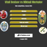 Vitali Denisov vs Mikhail Merkulov h2h player stats