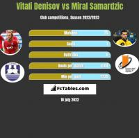 Vitali Denisov vs Miral Samardzic h2h player stats