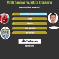 Vitali Denisov vs Nikita Chicherin h2h player stats