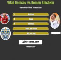 Vitali Denisov vs Roman Shishkin h2h player stats