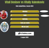 Vitali Denisov vs Vitaliy Kalenkovic h2h player stats