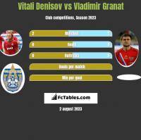 Vitali Denisov vs Vladimir Granat h2h player stats