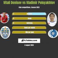 Vitali Denisov vs Vladimir Poluyakhtov h2h player stats