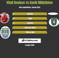 Vitali Denisov vs David Mildzikhov h2h player stats