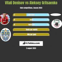 Vitali Denisov vs Aleksey Gritsaenko h2h player stats