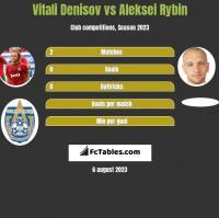 Vitali Denisov vs Aleksei Rybin h2h player stats