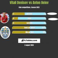 Vitali Denisov vs Anton Belov h2h player stats