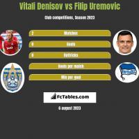 Vitali Denisov vs Filip Uremovic h2h player stats