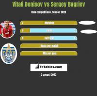 Vitali Denisov vs Sergey Bugriev h2h player stats