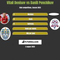 Vitali Denisov vs Daniil Penchikov h2h player stats
