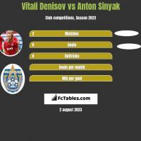 Vitali Denisov vs Anton Sinyak h2h player stats
