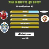Vitali Denisov vs Igor Diveev h2h player stats