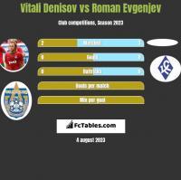 Vitali Denisov vs Roman Evgenjev h2h player stats