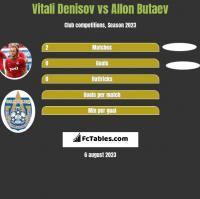 Vitali Denisov vs Allon Butaev h2h player stats