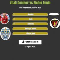 Vitali Denisov vs Richie Ennin h2h player stats
