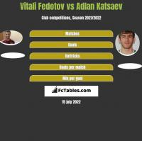 Vitali Fedotov vs Adlan Katsaev h2h player stats