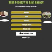 Vitali Fedotov vs Alan Kasaev h2h player stats