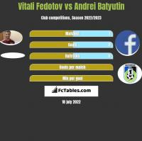 Vitali Fedotov vs Andrei Batyutin h2h player stats