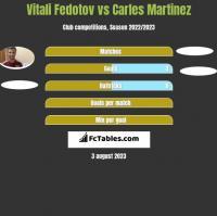 Vitali Fedotov vs Carles Martinez h2h player stats