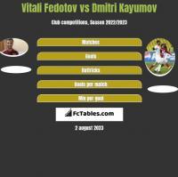 Vitali Fedotov vs Dmitri Kayumov h2h player stats