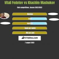 Vitali Fedotov vs Khachim Mashukov h2h player stats