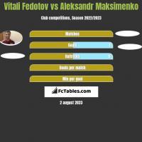 Vitali Fedotov vs Aleksandr Maksimenko h2h player stats