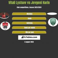 Vitali Lystsov vs Jevgeni Harin h2h player stats