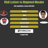 Vitali Lystsov vs Magomed Musalov h2h player stats