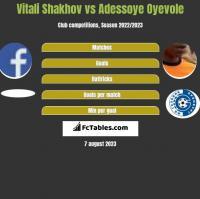 Vitali Shakhov vs Adessoye Oyevole h2h player stats