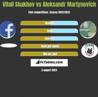 Vitali Shakhov vs Alaksandr Martynowicz h2h player stats