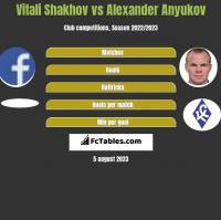 Vitali Shakhov vs Alexander Anyukov h2h player stats