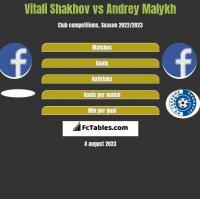 Vitali Shakhov vs Andrey Malykh h2h player stats