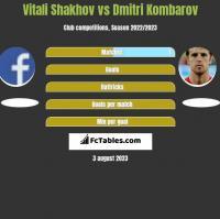 Vitali Shakhov vs Dmitri Kombarov h2h player stats