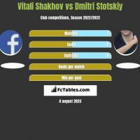 Vitali Shakhov vs Dmitri Stotskiy h2h player stats