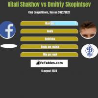 Vitali Shakhov vs Dmitriy Skopintsev h2h player stats