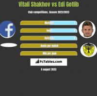 Vitali Shakhov vs Edi Gotlib h2h player stats
