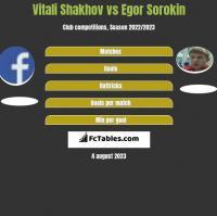 Vitali Shakhov vs Jegor Sorokin h2h player stats