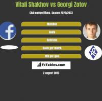 Vitali Shakhov vs Georgi Zotov h2h player stats