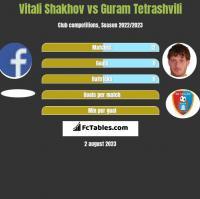 Vitali Shakhov vs Guram Tetrashvili h2h player stats