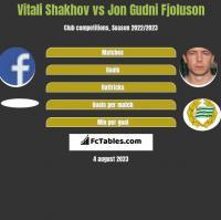 Vitali Shakhov vs Jon Gudni Fjoluson h2h player stats