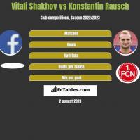 Vitali Shakhov vs Konstantin Rausch h2h player stats