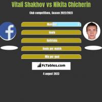 Vitali Shakhov vs Nikita Chicherin h2h player stats