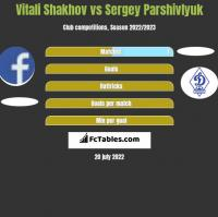 Vitali Shakhov vs Sergey Parshivlyuk h2h player stats
